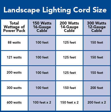 Landscape lighting buying guideimagesmanufacturer led landscape low voltage landscape lighting aloadofball Choice Image